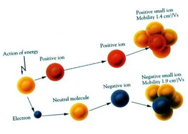 氧原子失去一个电子而变成一个带正电的离子